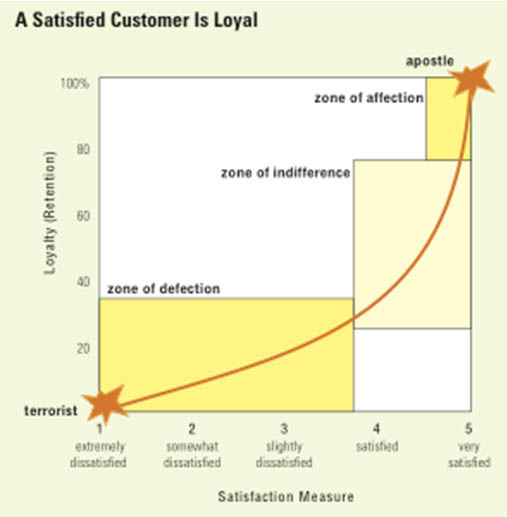 Figure 1: The relationship between customer satisfaction & customer loyalty (Hesket et al. 2008)